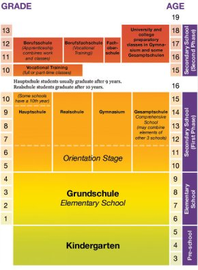 Understanding German School Systems